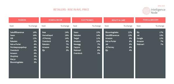 Incompetitor average price report