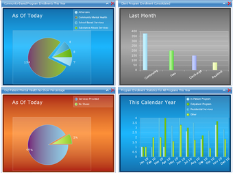 Evolv-CS dashboards
