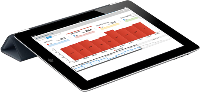 Chart visualization and predictive analytics
