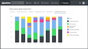 Monitor sales performance