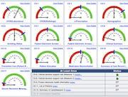 PrognoCIS by Bizmatics - MU dashboard