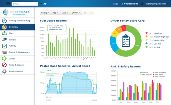Customizable dashboard