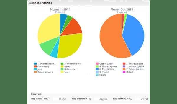 WinWeb - Business planning reports