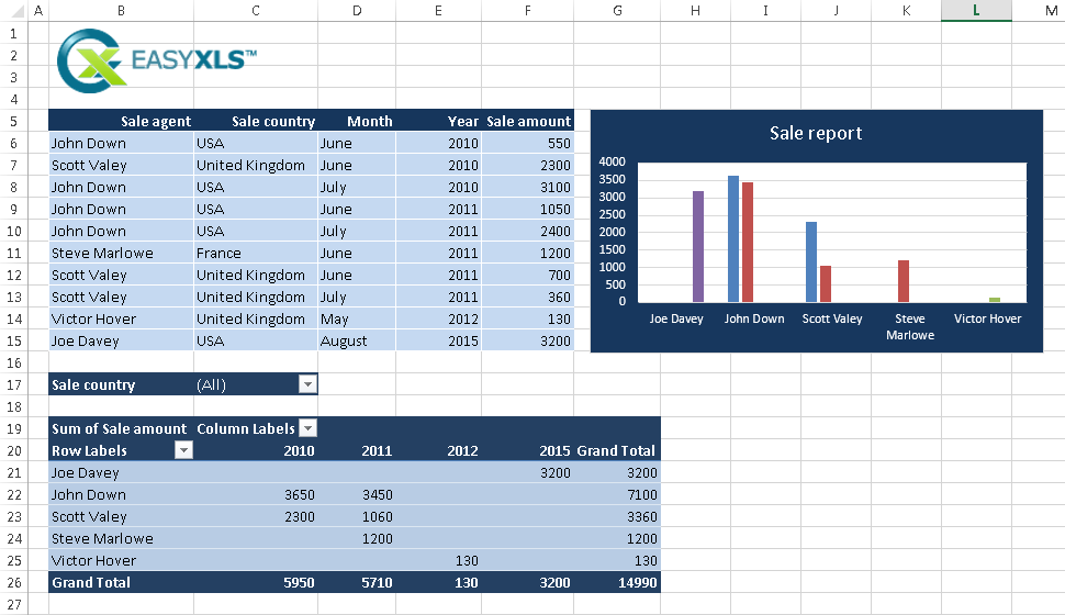 Example sales report