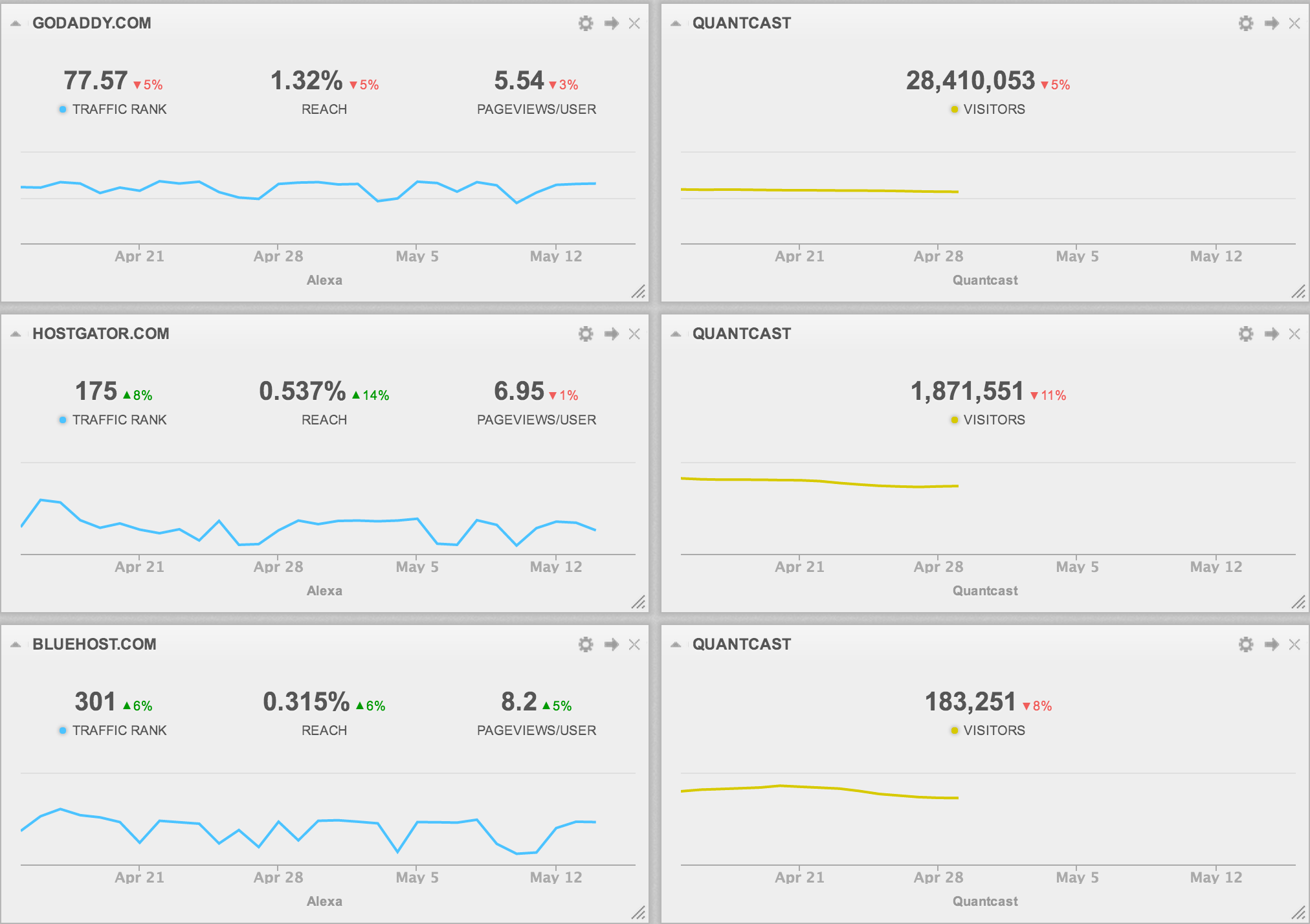Competitor research dashboard