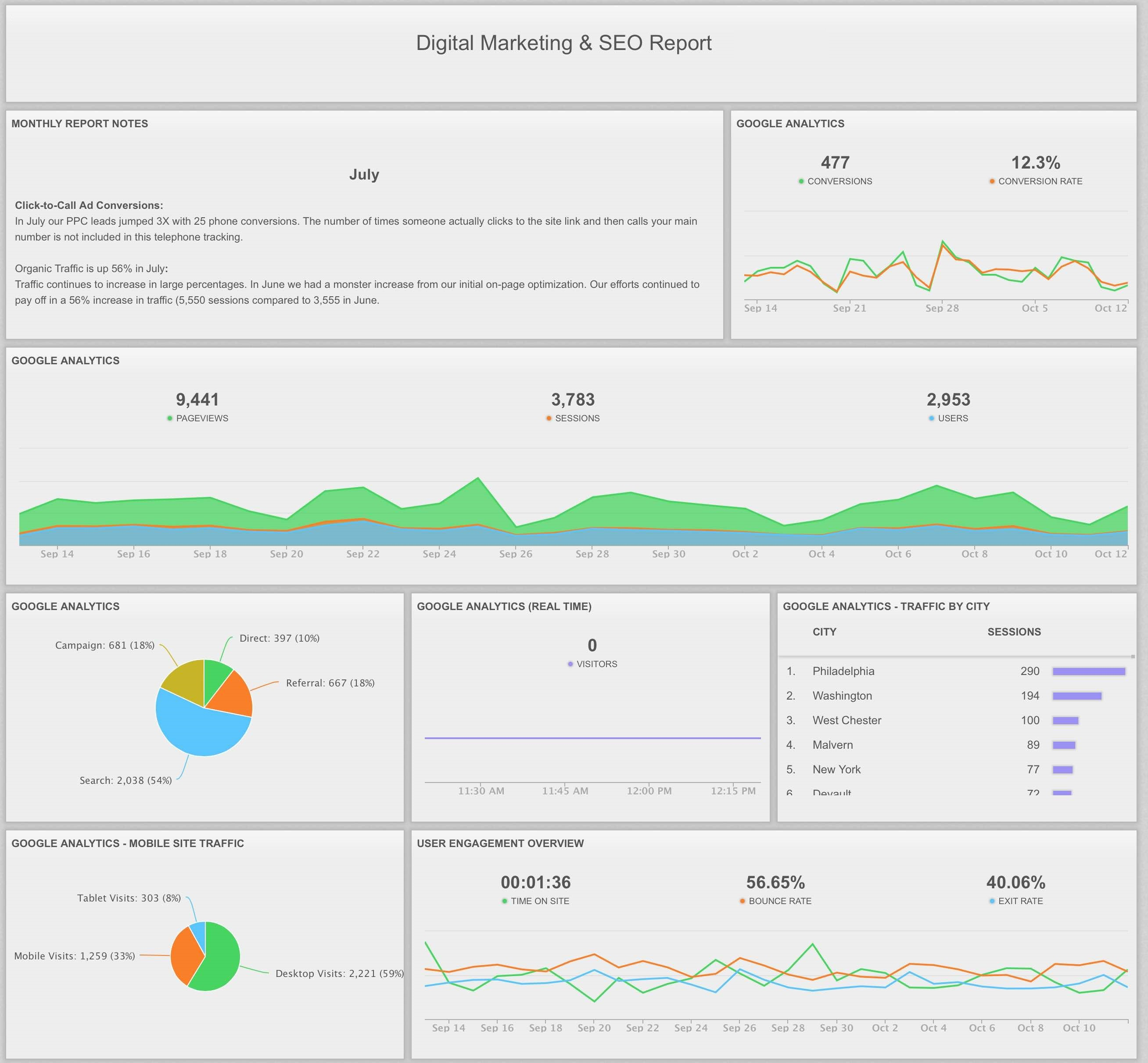 PPC SEO dashboard