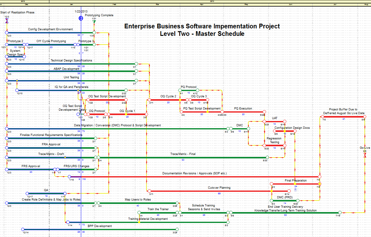 Software implementation project
