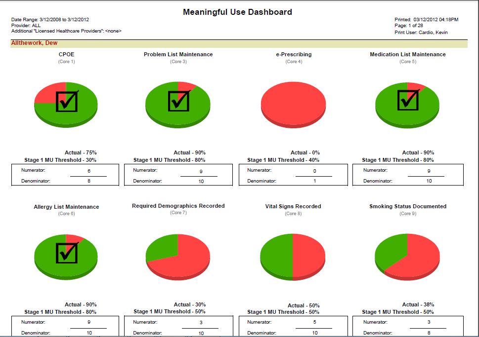 e-MDs meaningful use dashboard charts