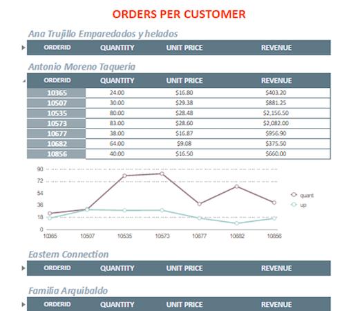 Order reporting