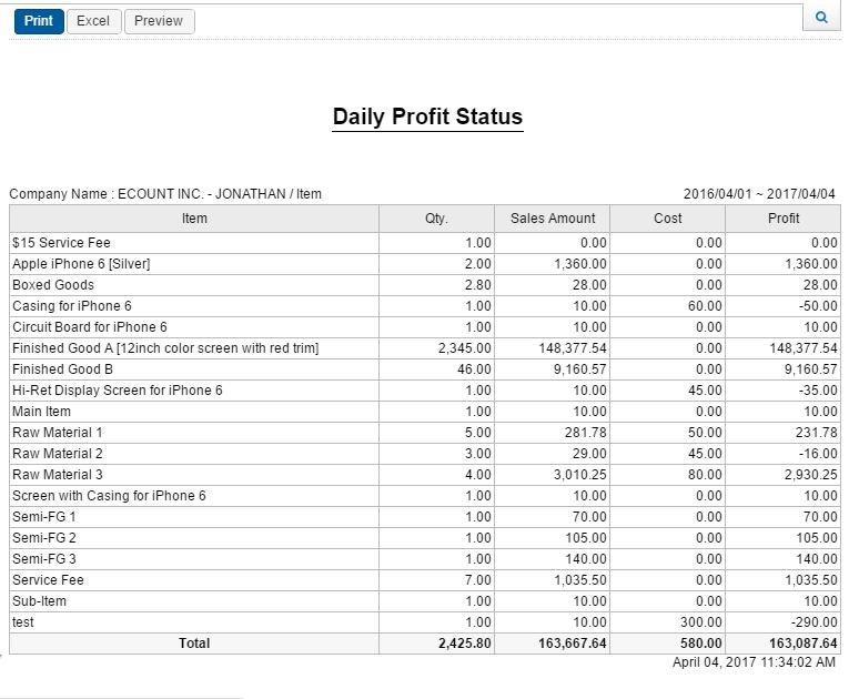Profit report