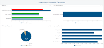 Referral and admission dashboard