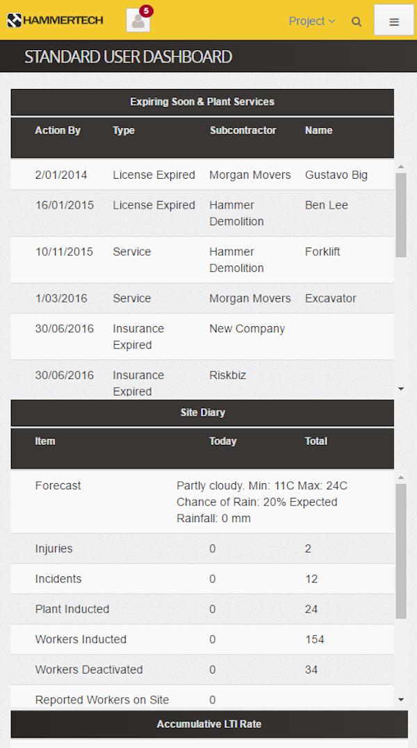 Mobile user dashboard