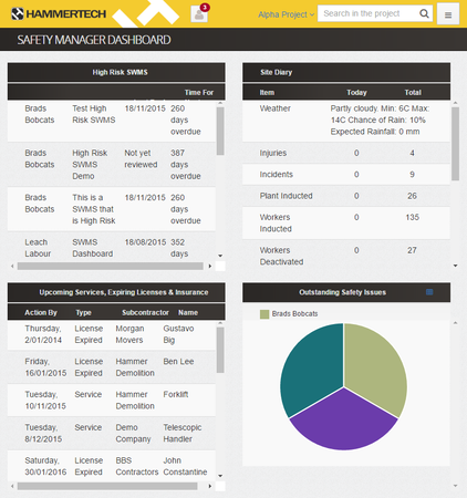 Safety manager dashboard