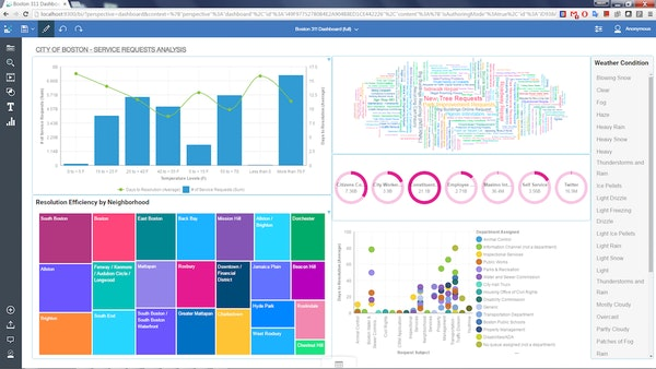 IBM Cognos Analytics - Dashboard
