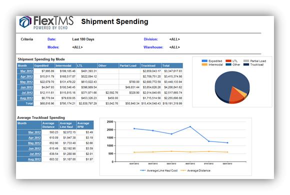 Shipment spending