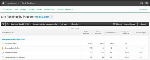 Site rankings