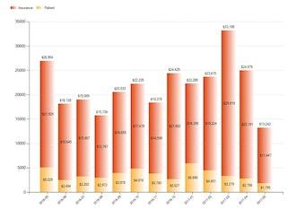 Key Indicators Report