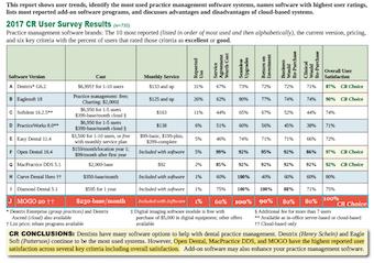 Clinicians report