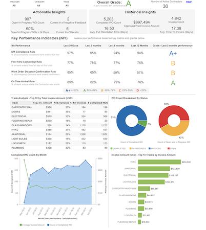 ServiceChannel - Contractor scorecard