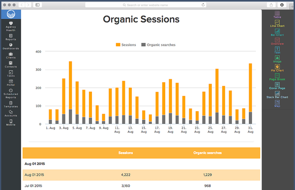 Organic sessions report