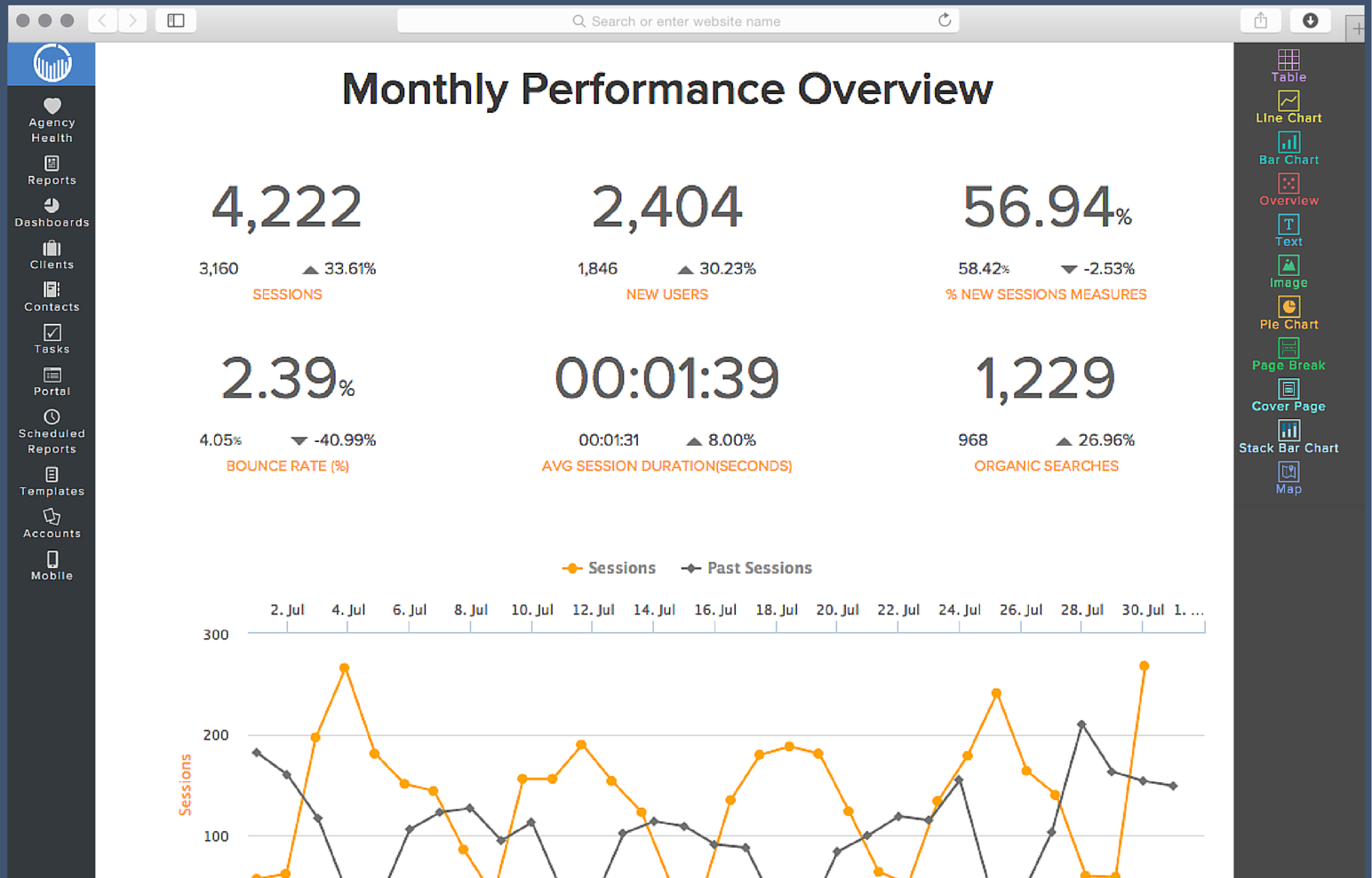Monthly performance overview