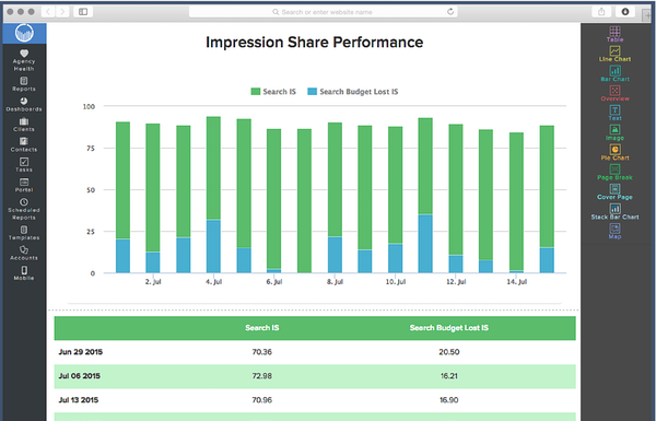 Impression share performance