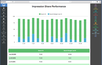Impression share performance