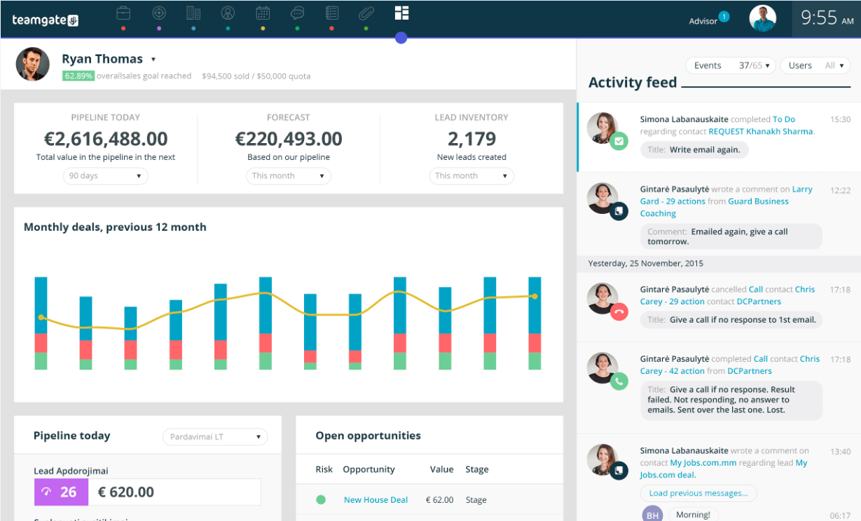 Teamgate CRM - Dashboard