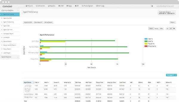 Agent performance bar chart