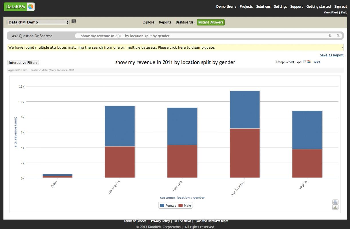 Revenue by location split by gender