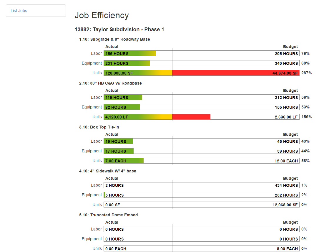 Job efficiency