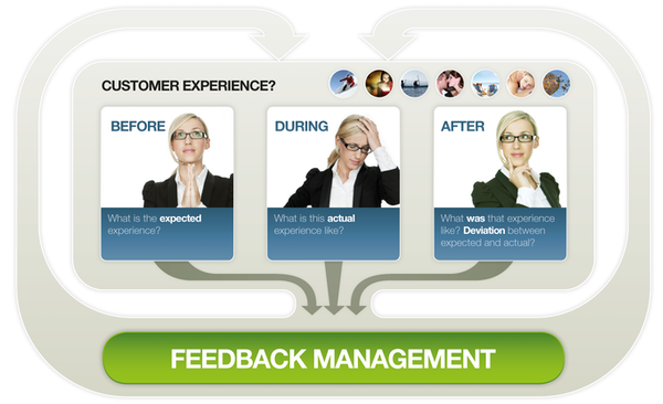 Feedback management