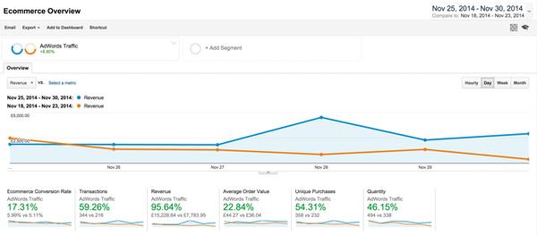 AdWords traffic report