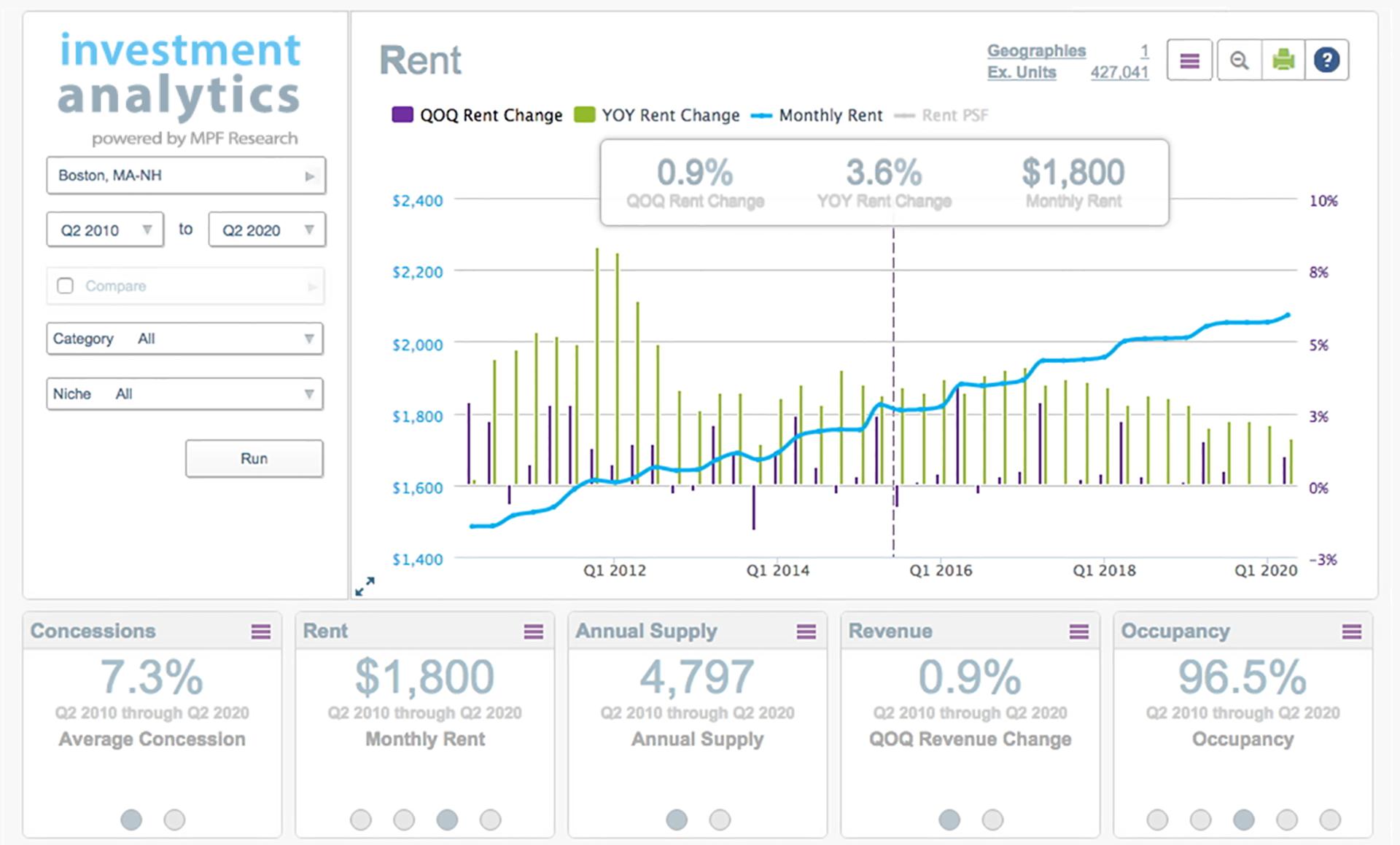 Investment analytics