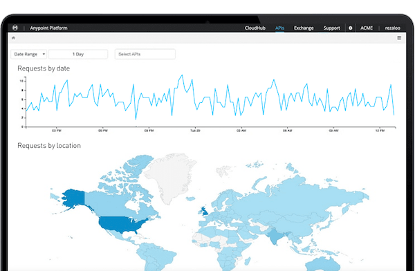 Anypoint Platform data visualization and reporting