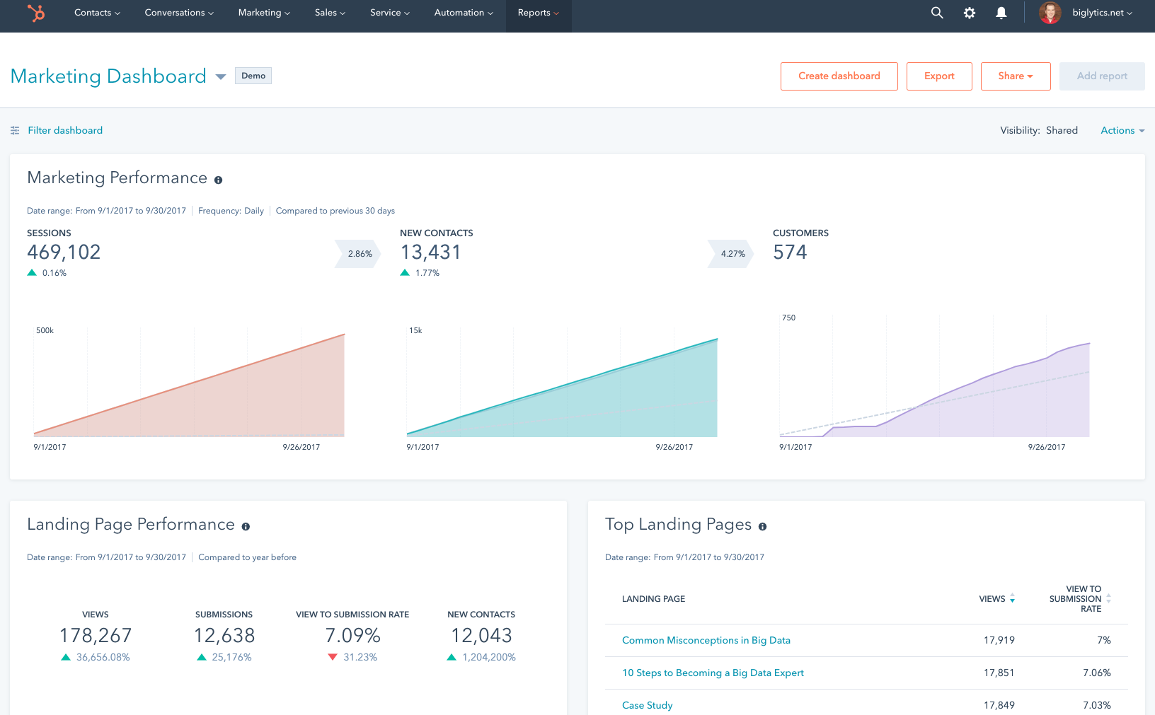 HubSpot Marketing Hub - Dashboard