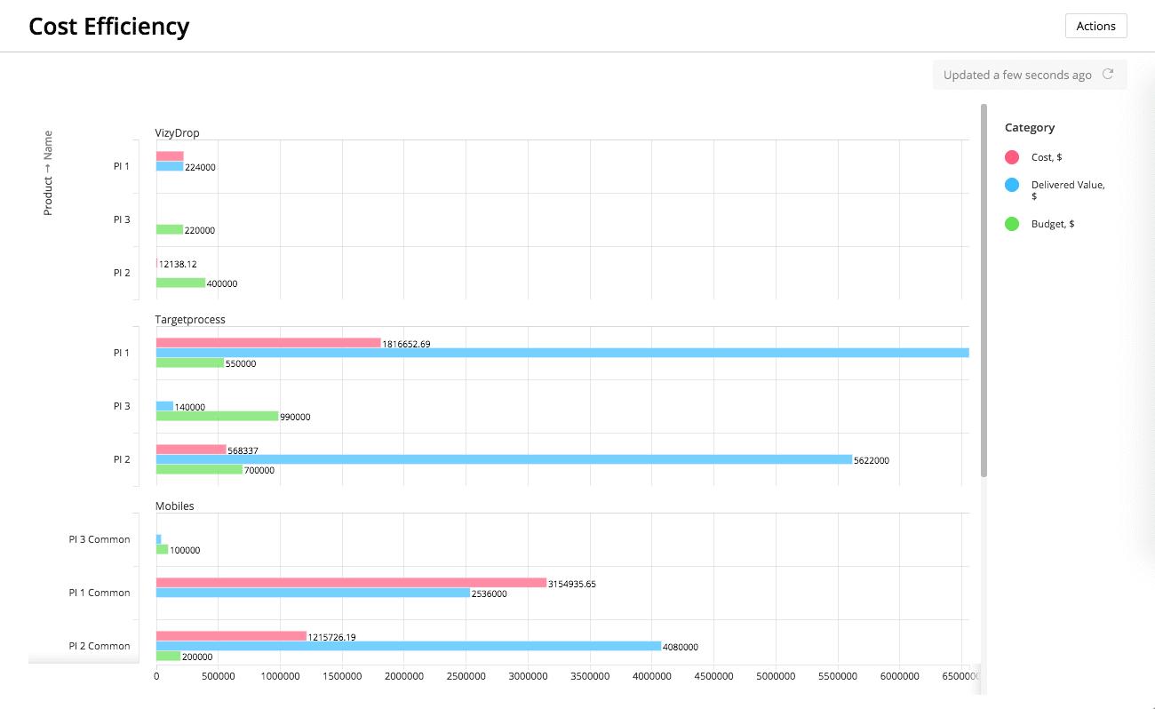 Targetprocess - Cost Efficiency Dashboard