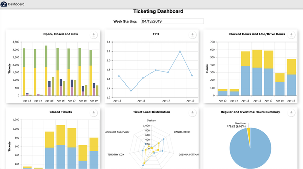 Service Operations Dashboards