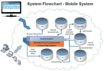 Mobile system