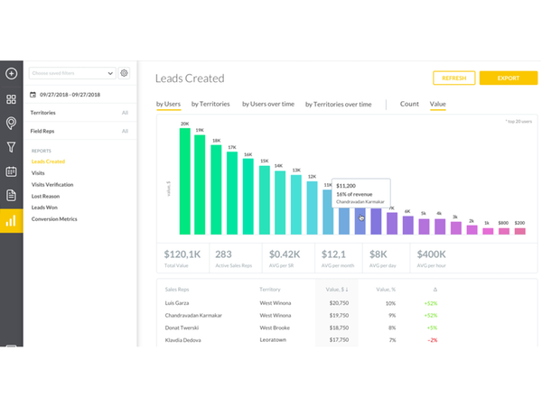 Leads Created Dashboard