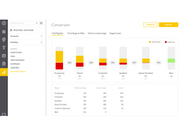 Conversion Pipeline Dashboard