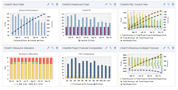 Unanet – Resource Management, Project Accounting and Financial - Real-time report dashboards