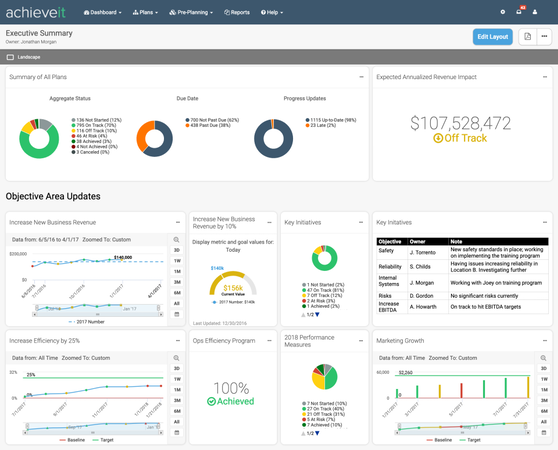 AchieveIt - Comprehensive Organizational Dashboards