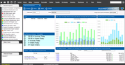 Distribution One ERP-ONE+ - Distribution - Dashboard and Analytics