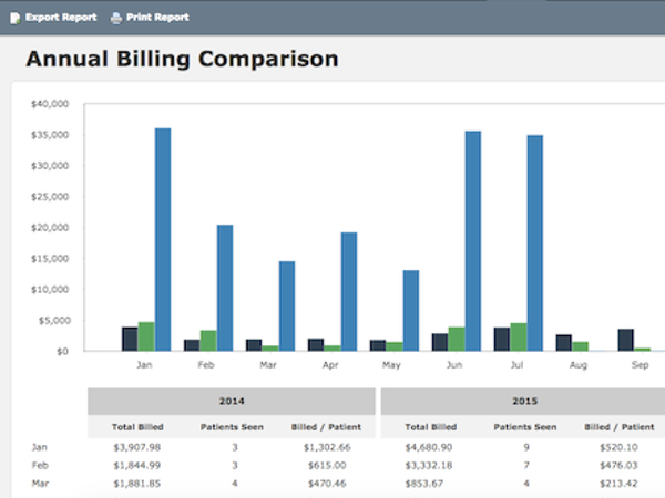 Annual billing comparison