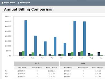 Annual billing comparison