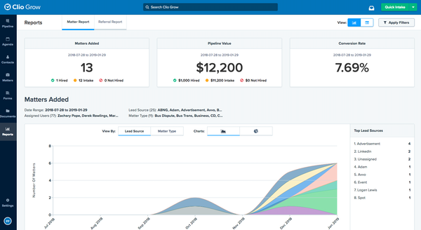 Clio Grow Dashboard