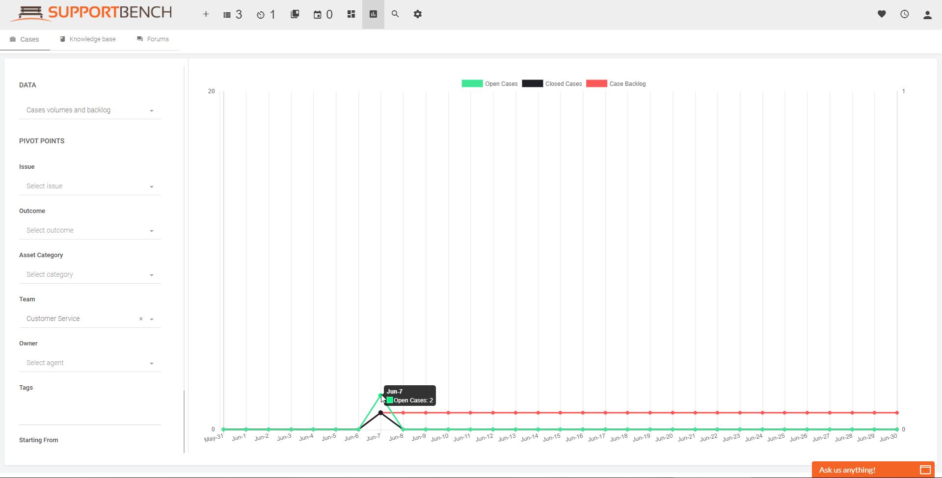 Cases graph