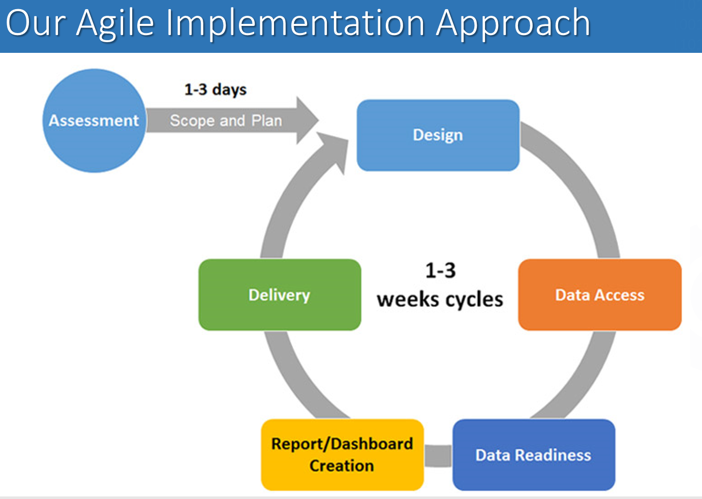 Agile approach to implementation