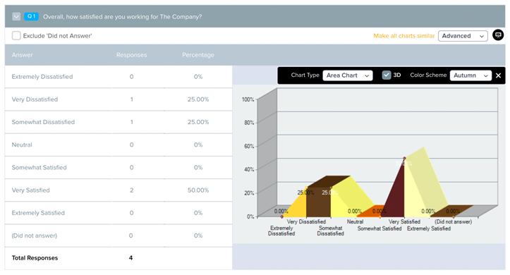 Survey data charts